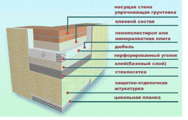 Клеевой способ утепления стены пенопластом