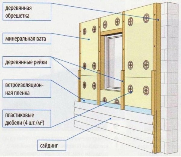 Схема утепления сайдингом