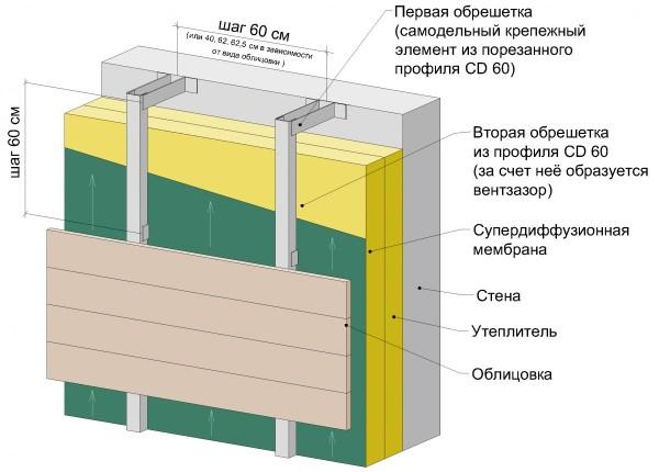 Схема обрешетки для утепленного фасада