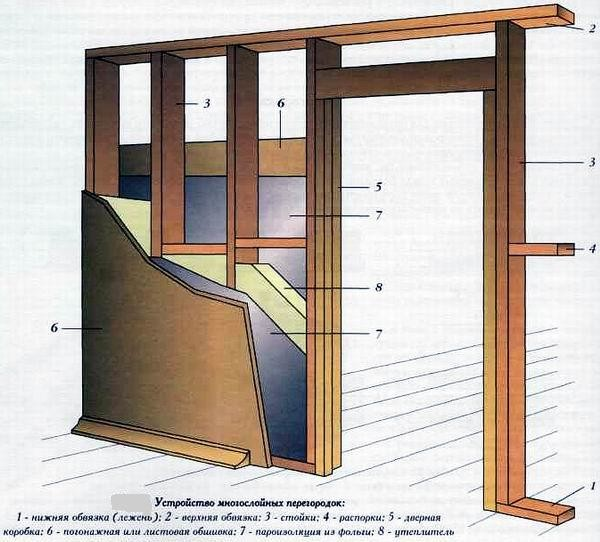 Как сделать перегородку из гипсокартона с дверью своими 90