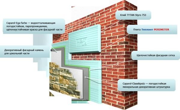 Помимо эстетической привлекательности, отделка фасада нужна для выполнения ряда важных функций: гидроизоляция, защита, теплоизоляция