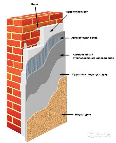 Схема утепления пенопластом снаружи