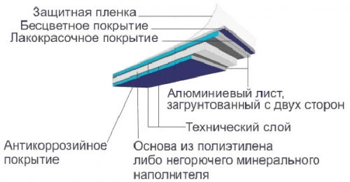 Конструкция алюминиевой фасадной панели