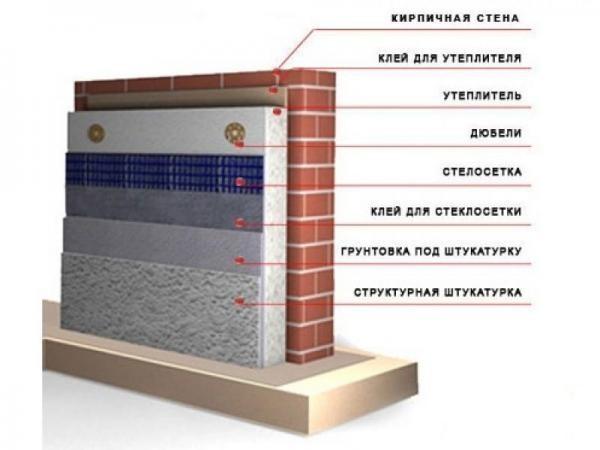 Помещений подвальных материалы гидроизоляция