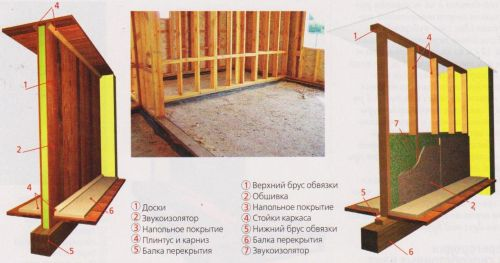 Устройство деревянной перегородки