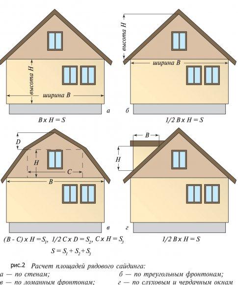 Расчет необходимого количества сайдинга для облицовки дома