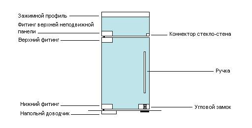 Схема расположения фурнитуры на маятниковой стеклянной двери