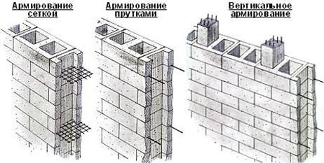 Способы армирования стен