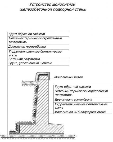 Возведение монолитной подпорной стены