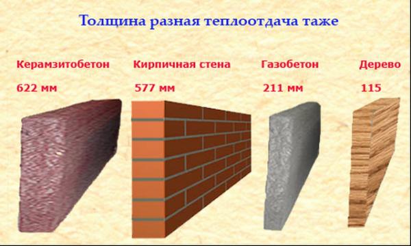 Толщина несущих стен из различных материалов