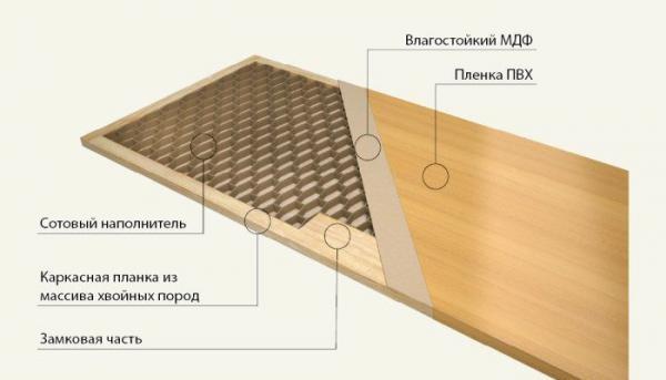 Структура МДФ панели