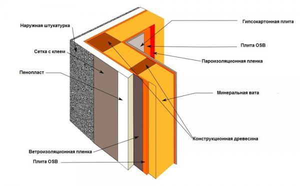 Устройство пароизоляции деревянного дома