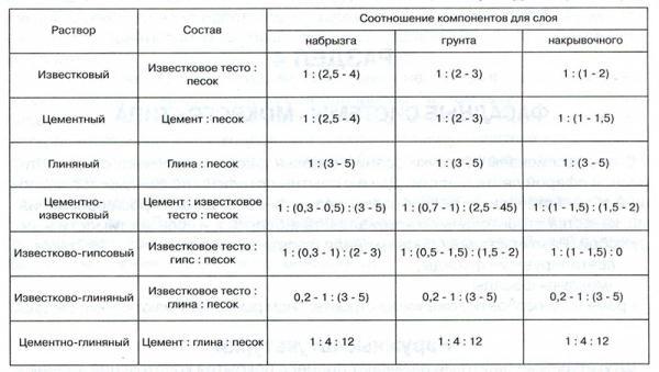 Пропорции компонентов для раствора штукатурки