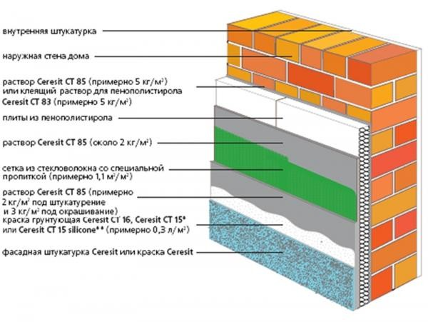 Штукатурная система утепления фасадов Сенерджи