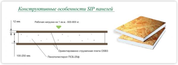 Конструкция панелей сип