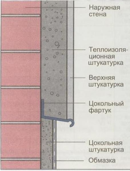 Использование теплой штукатурки при отделке дома
