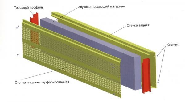 Структура акустической панели
