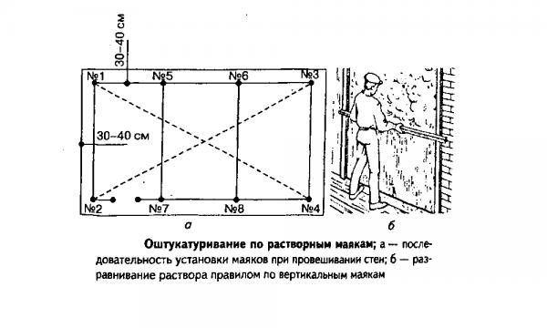 Как установить маяки на стене своими руками
