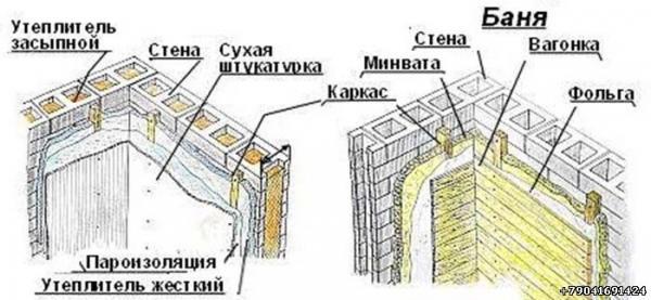 Стены в бане своими руками пошаговое руководство
