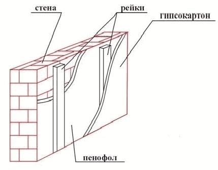 Схема утепления стены пенофолом