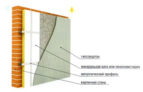 Стены отделаны гипсокартоном и утеплены минеральной ватой