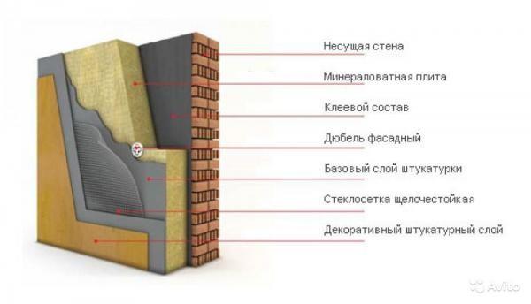 Схема утепления фасада минеральной ватой