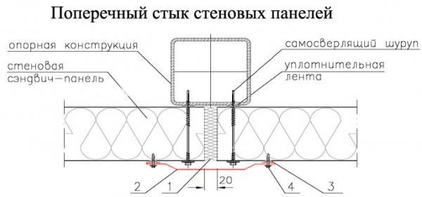 Горизонтальная установка сэндвич-панелей