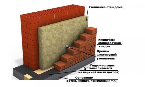 Как сделать фасадный кирпич 689