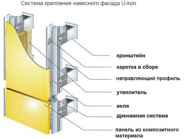 Схема крепления навесного фасада