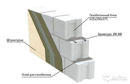 Варианты отделки стен из газобетона
