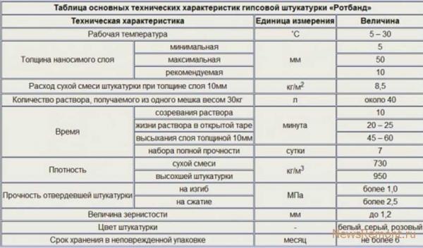 Технические характеристики и расход на 1 м2