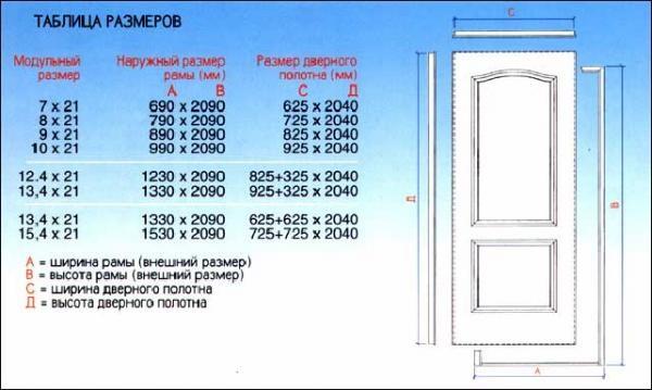 Высота проема для межкомнатной двери