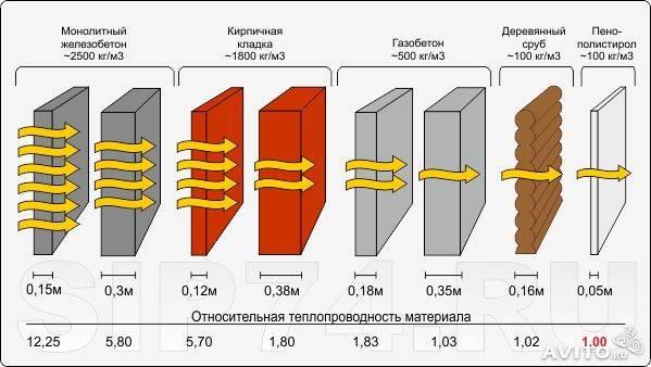 Теплопроводность стен из различных материалов