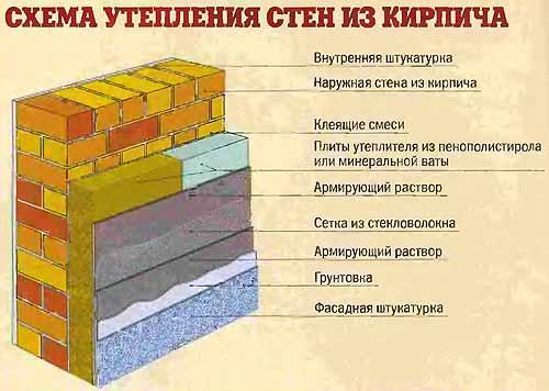 Схема утепления стен из кирпича