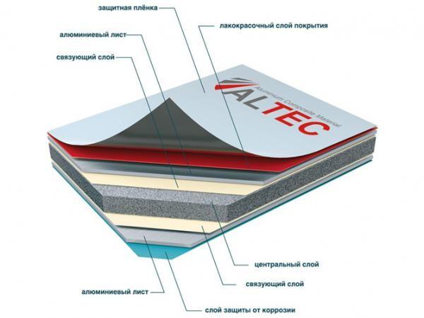 Структура алюминиевой композитной панели