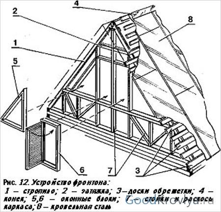 Схема устройства фронтона