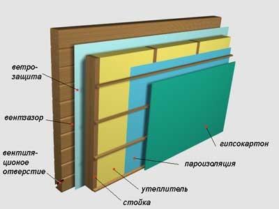 Схема внутреннего утепления стены дома