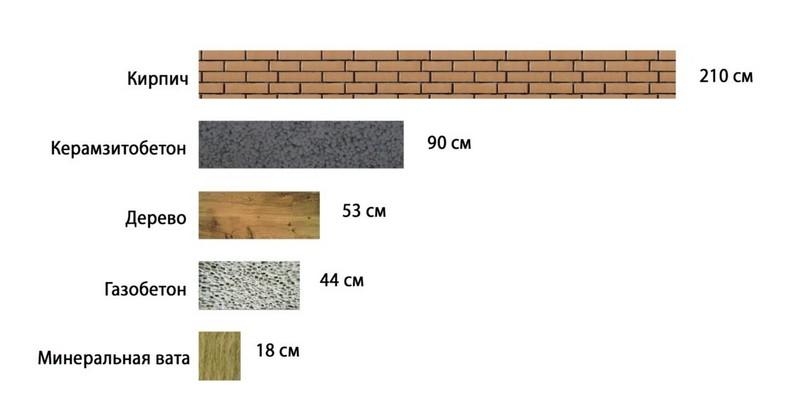 какая толщина стены из кирпича должна быть
